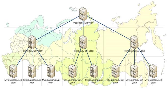 Структура системы (на карте)