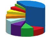 Рейтинг CNewsAnalytics: Уровень информатизации крупнейших банков России 2009