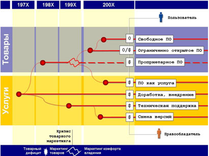 CNews Analytics, 2009.  Современные примеры значительного снижения лицензионных платежей не следует объяснять...