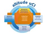 Пример решения: «Белтел» представляет решения Altitude Software для построения независимых контакт-центров