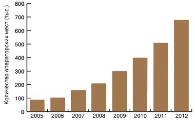 Существующий и прогнозируемый рост рынка хостинга контакт-цетров в Северной Америке с 2005 по 2012 годы
