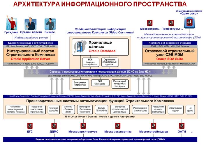 архитектура информационного пространства