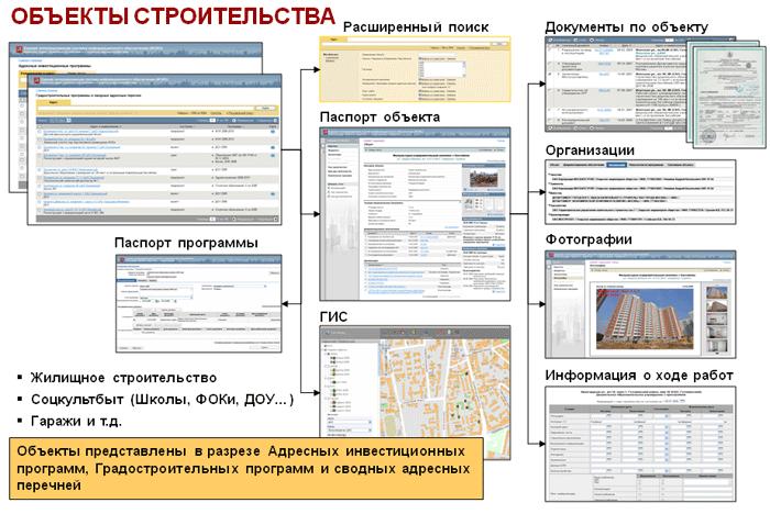 Объекты строительства
