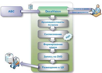 рис.3 Схема движения документов в организации.