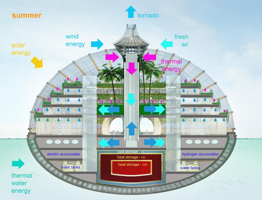 Энергетическое хозяйство гостиницы