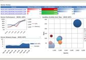 Развитие BI-средств ускорит появление «Предприятий реального времени 2.0»