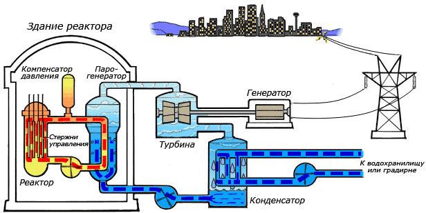 Схема АЭС с водно-водяным