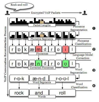 Процесс декодирования разговоров по VoIP похож работу с зашифрованными текстами