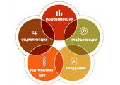 Выбраны пять трендов развития СЭД в 2011 году