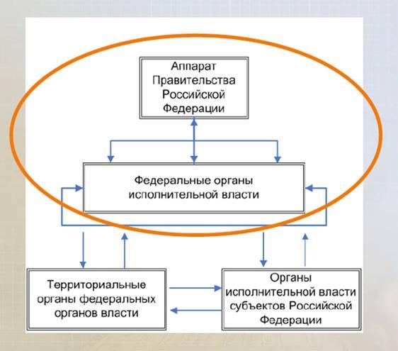 Общая схема межведомственного