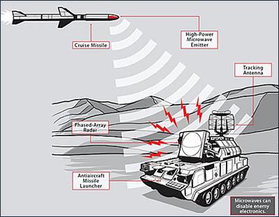 Американские военные провели первый пробный пуск технологического оружия ракеты CHAMP оснащенной высокомощным...