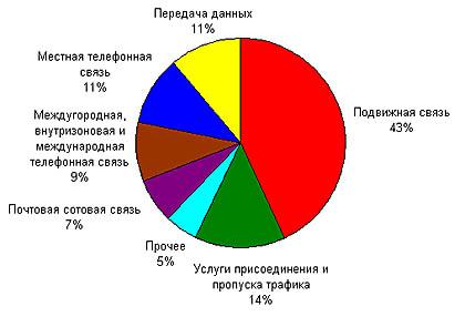 Структура рынка услуг связи,