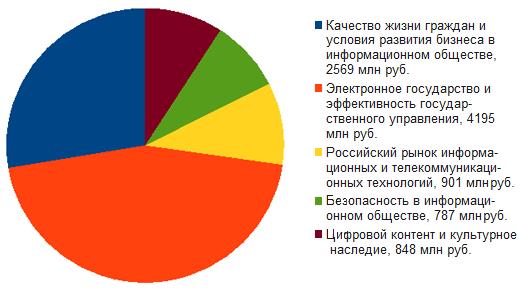 Итоги программы информационное общество в 2011