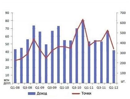 Мультикодековые системы, продажи поквартально, 2008-2012 гг.