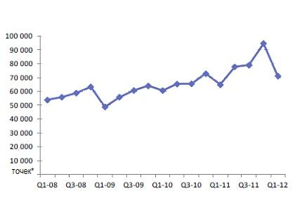 Однокодековые системы, продажи поквартально, 2008-2012 гг.