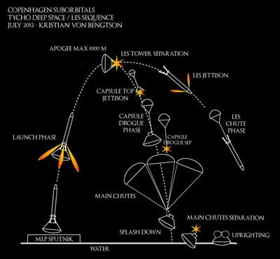 Схема полета космического