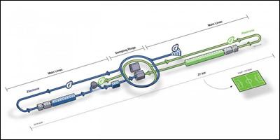 Начинается строительство нового международного коллайдера