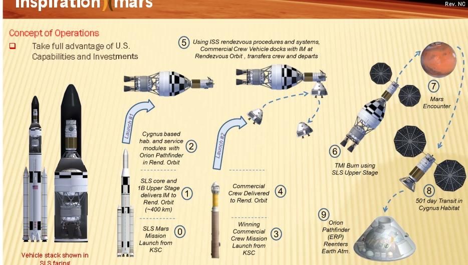 Земли и Марса,