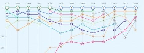 Начался сбор данных для CNews100 - рейтинга крупнейших ИТ-компаний России