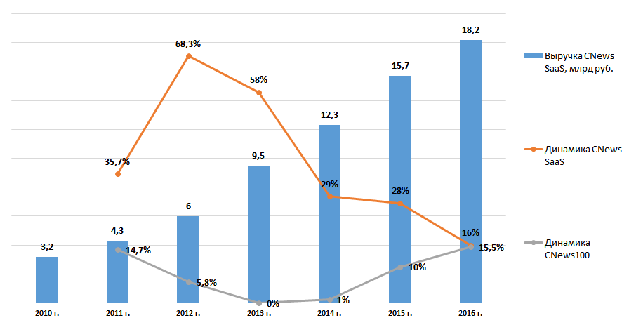 Динамика рейтинга CNews SaaSв сравнении с динамикой рейтинга CNews100
