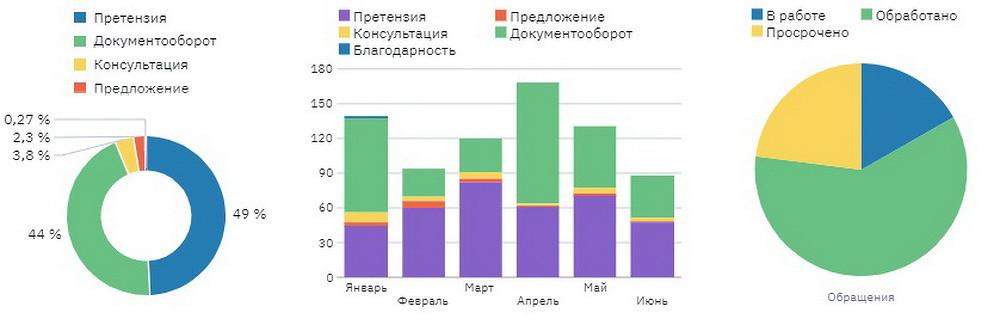 otchet_dlya_analiza_obrashchenij_klientov.jpg