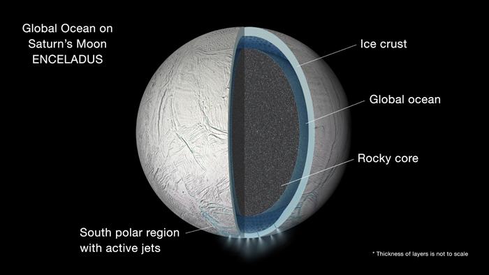 Наспутнике Сатурна действительно есть океан— Ученые