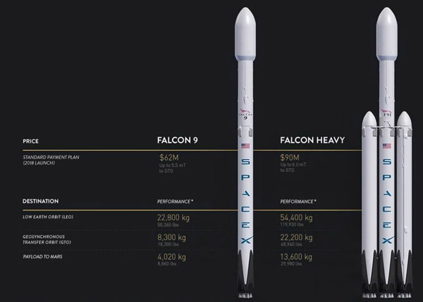 США запустили ракету Falcon 9 с секретным спутником для ...