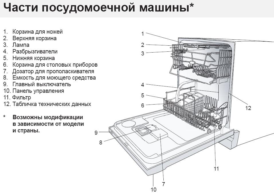 Посудомоечные машины: хиты продаж первого квартала 2010