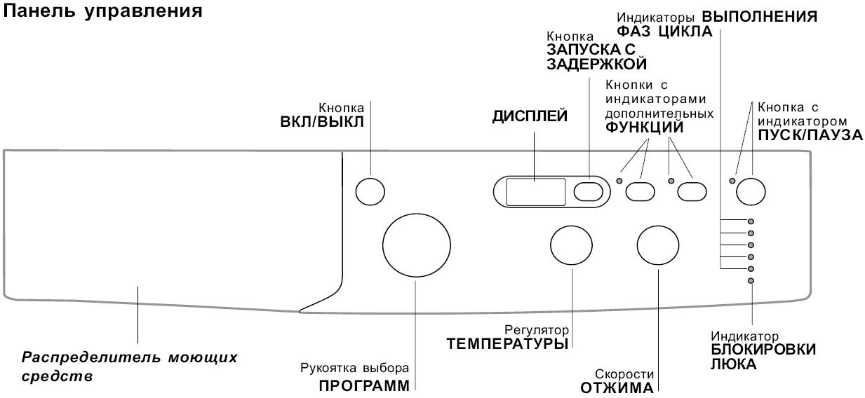 Машинка автомат индезит инструкция