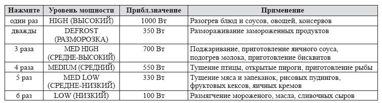 Стоимость Panasonic NN-CD997