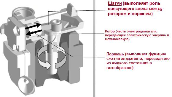 Линейный компрессор (внизу)