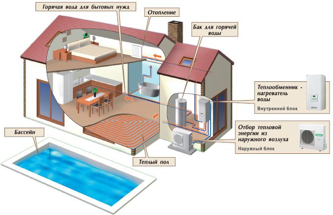 тестовым тарифом, потери тепла в бассейне проживание работника