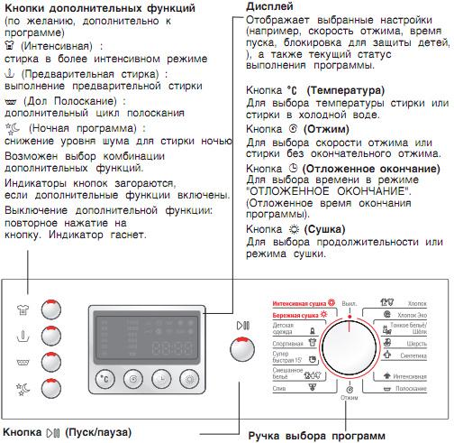 candy стиральная машина. инструкция по применению