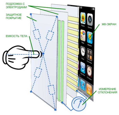 Схема емкостного экрана