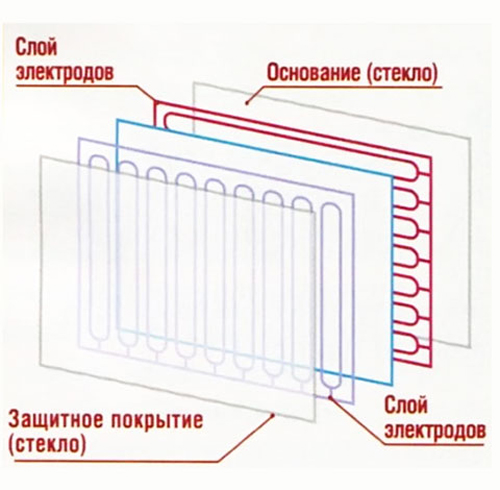 Схема проекционно-емкостного экрана.  Вне зависимости от технологии работы экрана, у него есть ряд типичных...