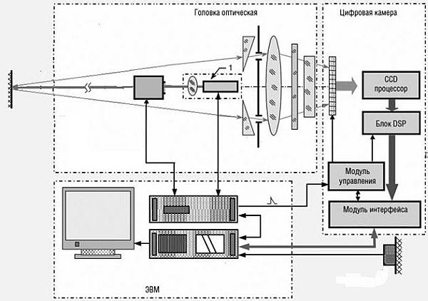 Современные 3d сканеры распахнутая