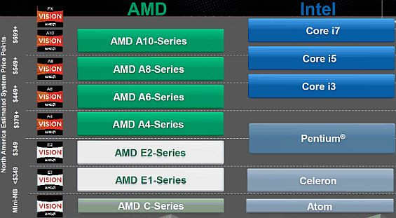 amd vs intel competitive challenges In the midst of intel's highly anticipated announcements and product introductions, amd has challenged the giant to a dual-core duel the smaller silicon titan says.