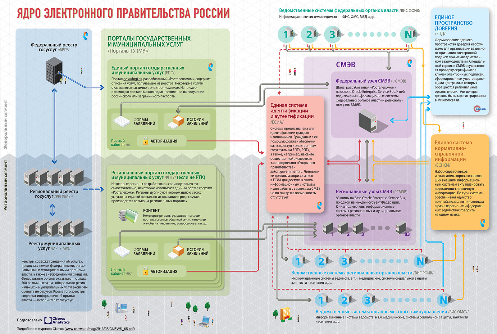 Объединение создаваемых в России региональных и федеральных информационных систем в.