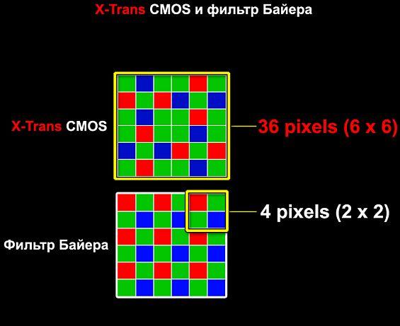 Схема матрицы X-Trans CMOS от