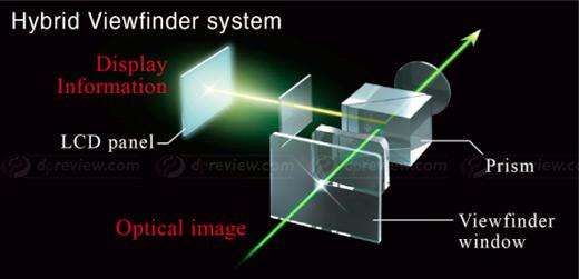 Схема работы видоискателя