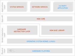 Структура NDMS