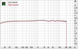 АЧХ звукового тракта весьма линейна