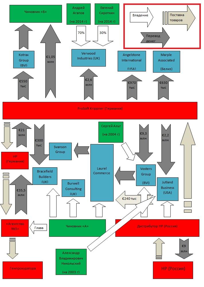 Коррупционная схема поставки