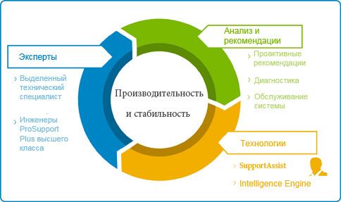 мотивационная схема, отдел