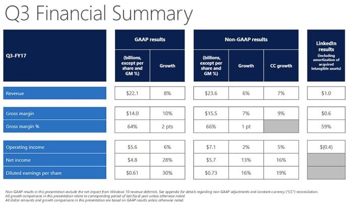 Игровые доходы Microsoft увеличились на4% запоследний квартал
