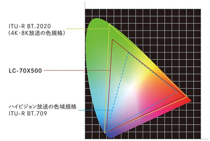 Sharp всередине осени начнёт продажи 70-дюймового телевизора сразрешением 8К